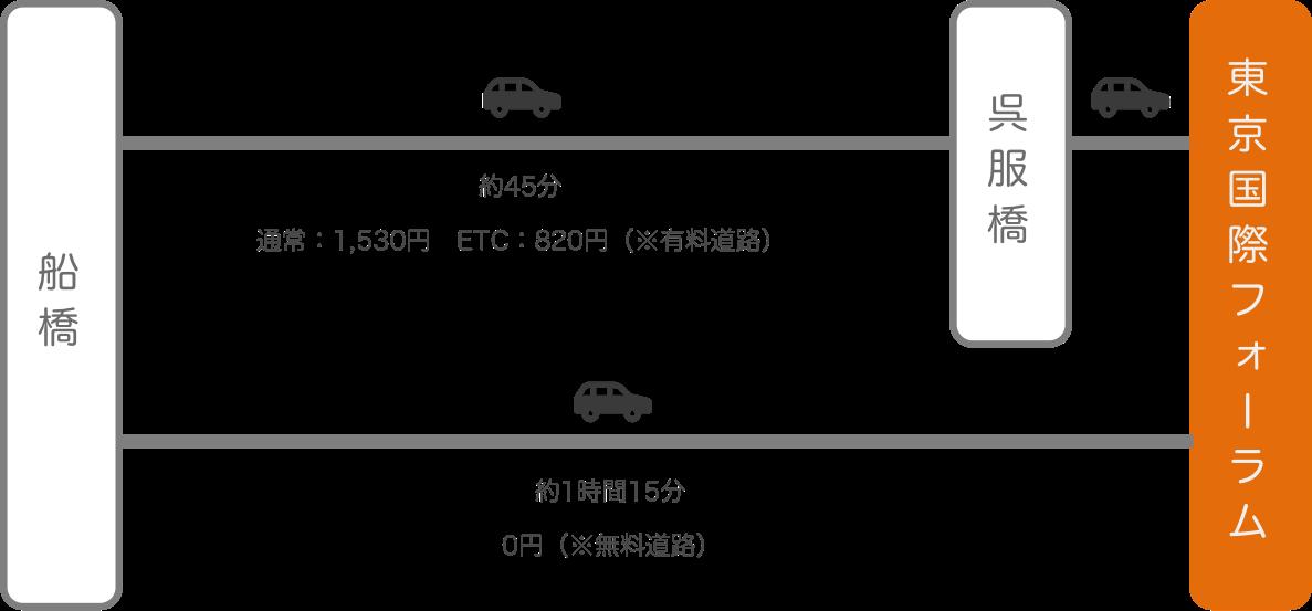 東京国際フォーラム_船橋(千葉)_車