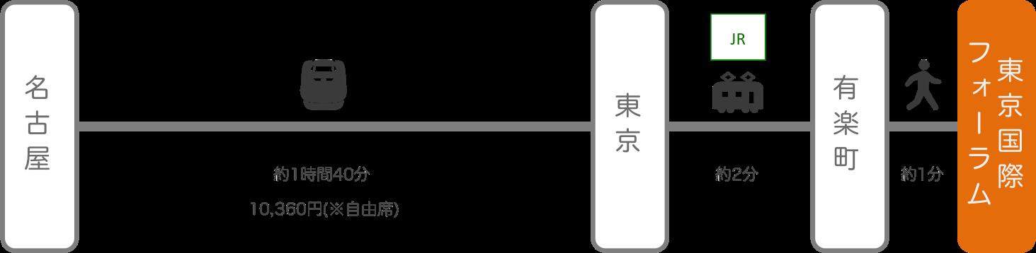 東京国際フォーラム_名古屋(愛知)_新幹線