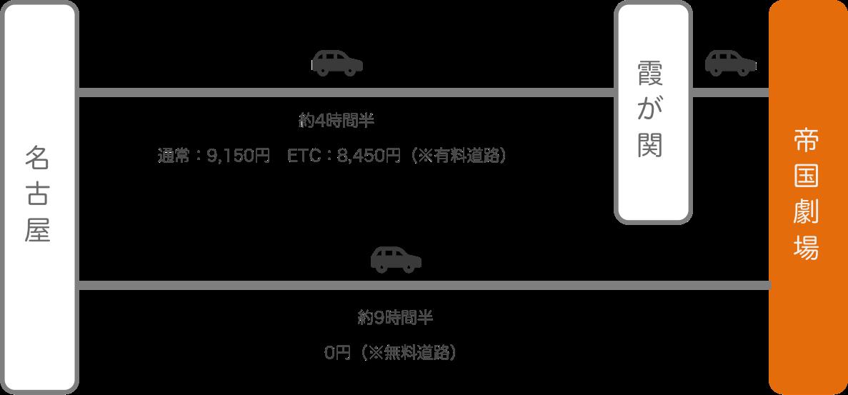 帝国劇場_名古屋(愛知)_車
