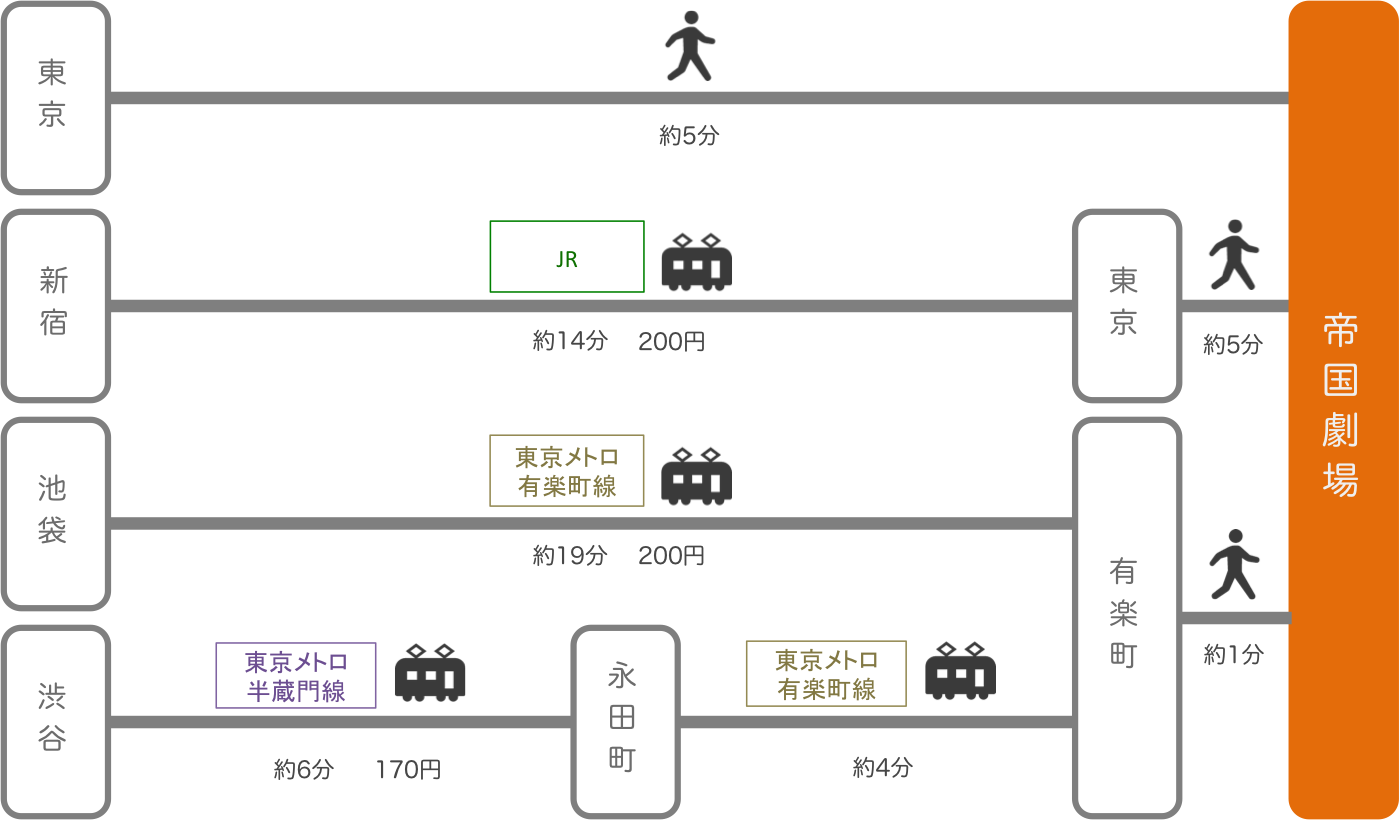 帝国劇場_東京都_電車
