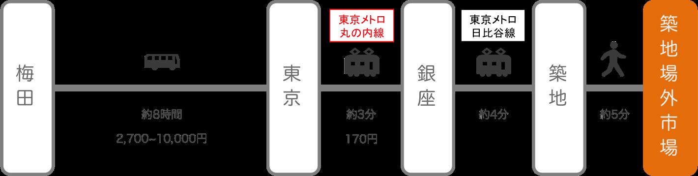築地_大阪_高速バス