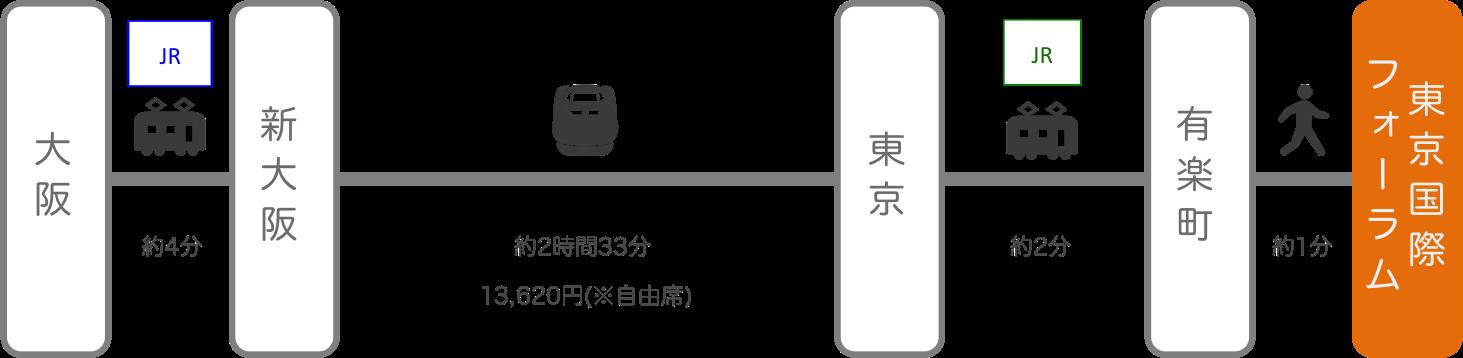 東京国際フォーラム_大阪_新幹線