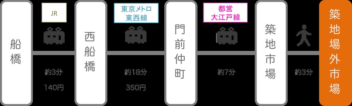 築地_船橋(千葉)_電車