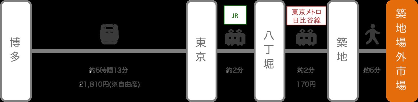 築地_博多(福岡)_新幹線