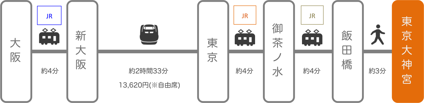 東京大神宮_大阪_新幹線