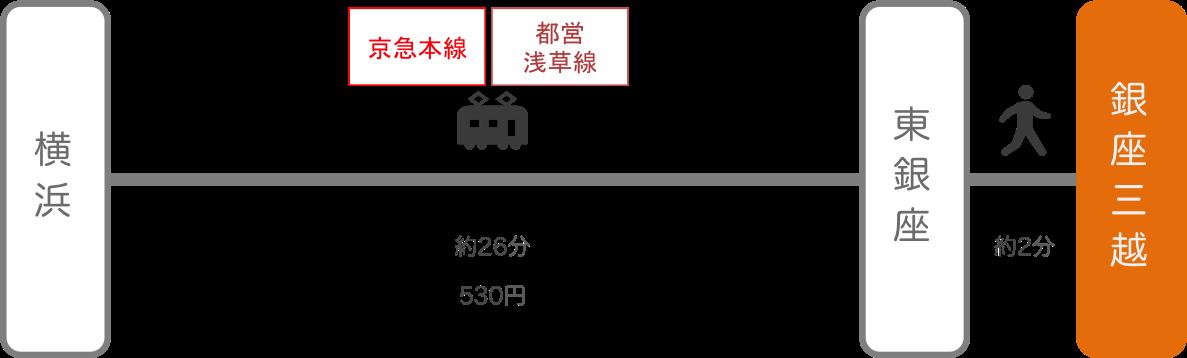 銀座三越_横浜(神奈川)_電車