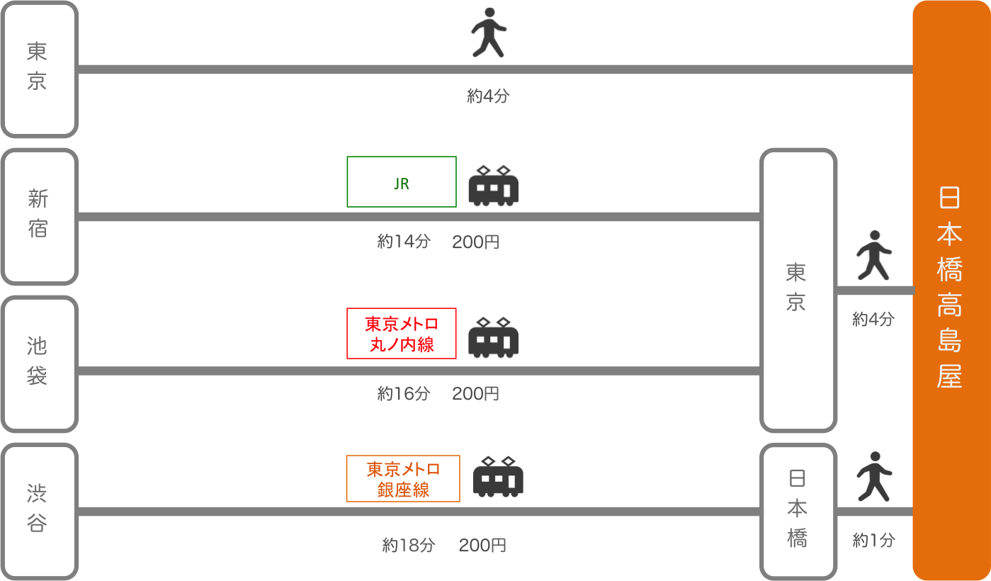 日本橋高島屋_東京都_電車