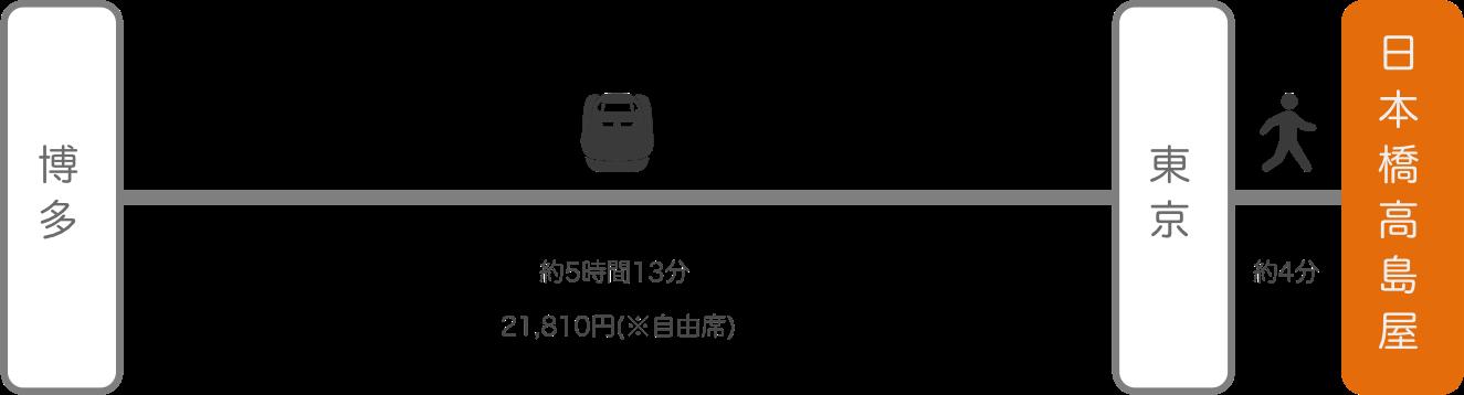 日本橋高島屋_博多(福岡)_新幹線