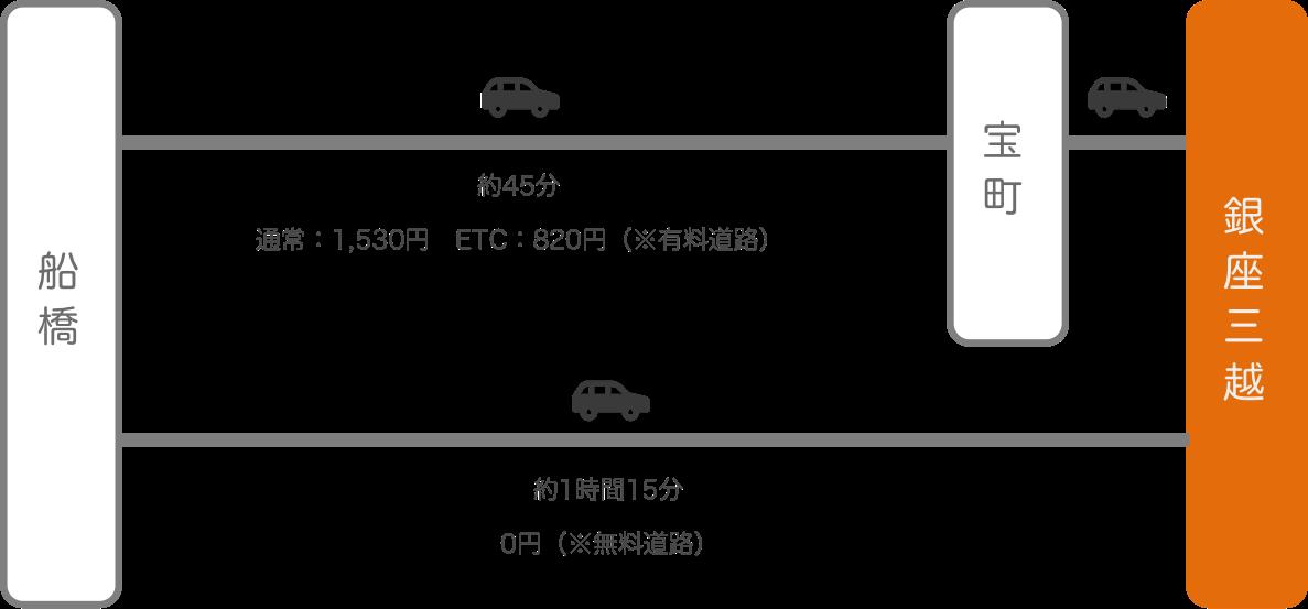 銀座三越_船橋(千葉)_車