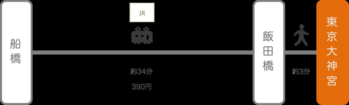 東京大神宮_船橋(千葉)_電車