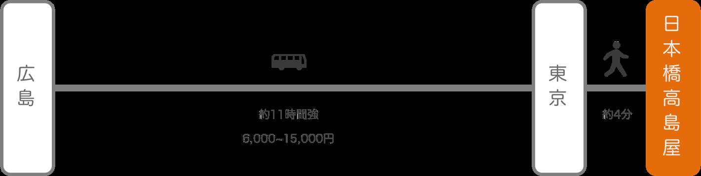 日本橋高島屋_広島_高速バス