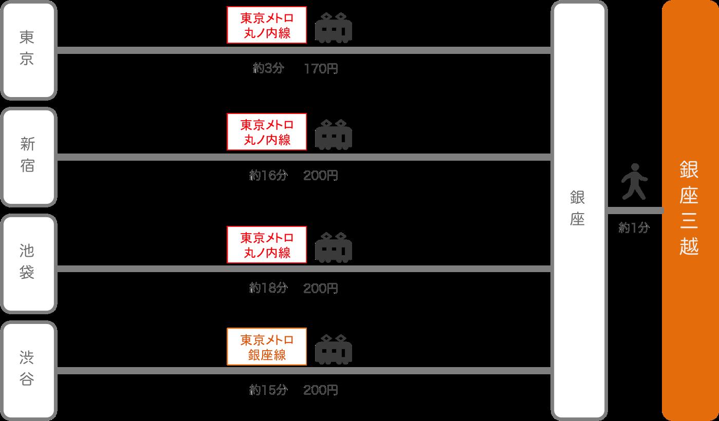 銀座三越_東京都_電車