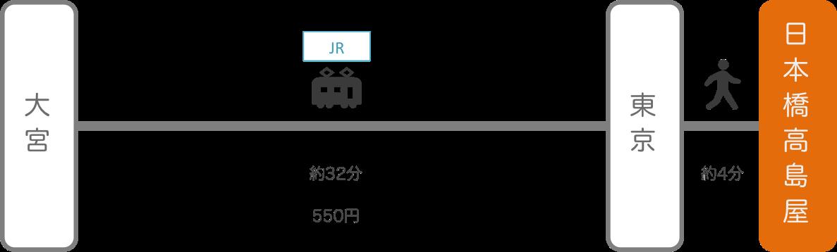 日本橋高島屋_大宮(埼玉)_電車
