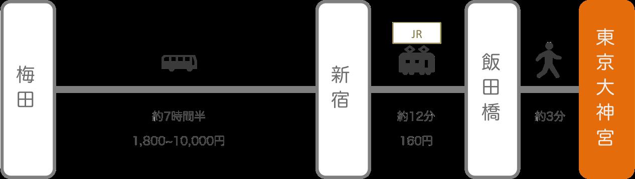 東京大神宮_大阪_高速バス