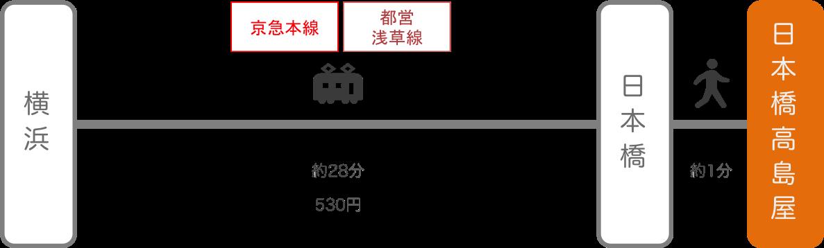日本橋高島屋_横浜(神奈川)_電車