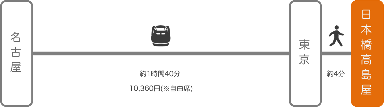 日本橋高島屋_名古屋(愛知)_新幹線