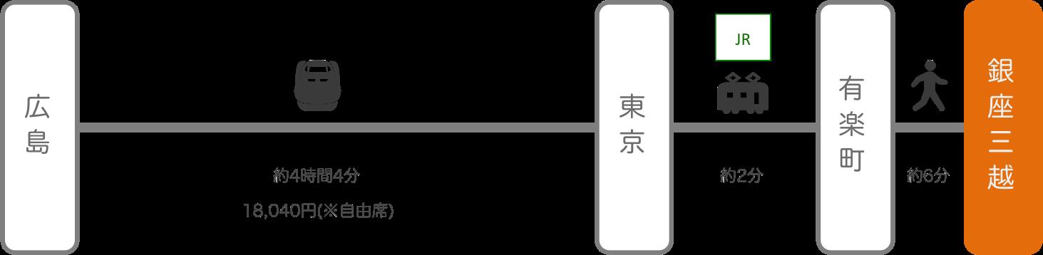 銀座三越_広島_新幹線