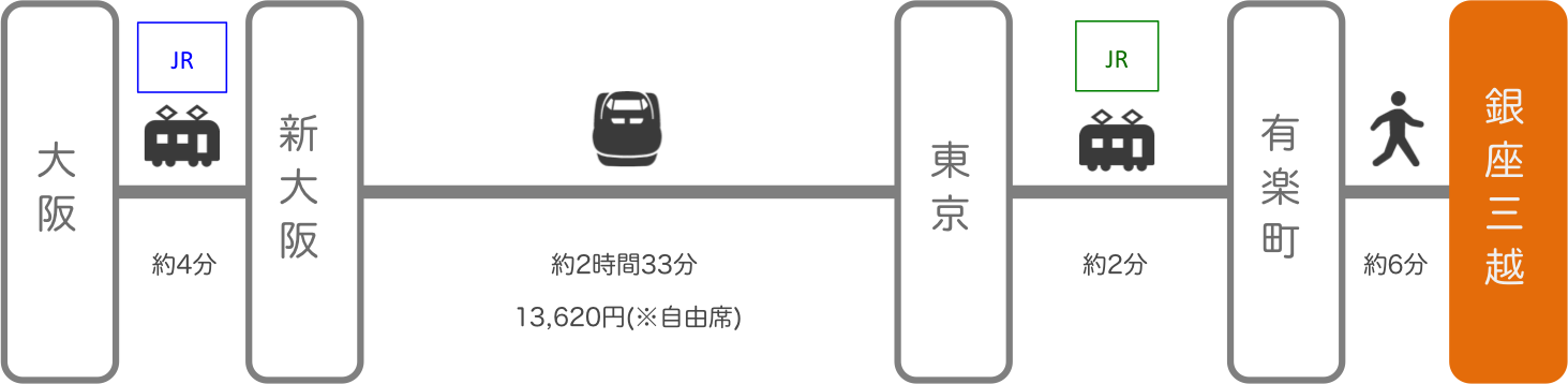 銀座三越_大阪_新幹線