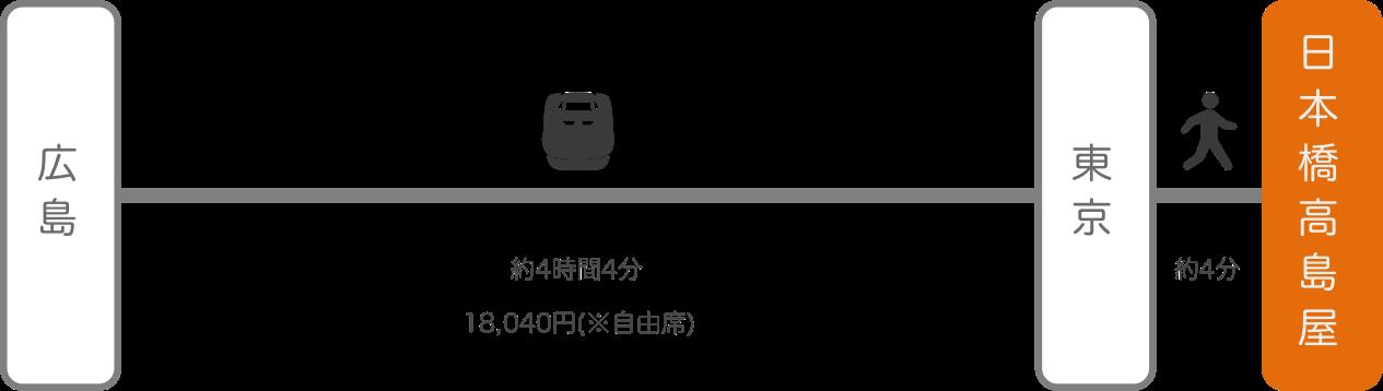 日本橋高島屋_広島_新幹線