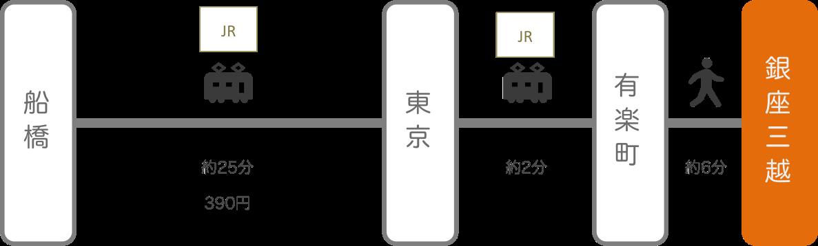 銀座三越_船橋(千葉)_電車
