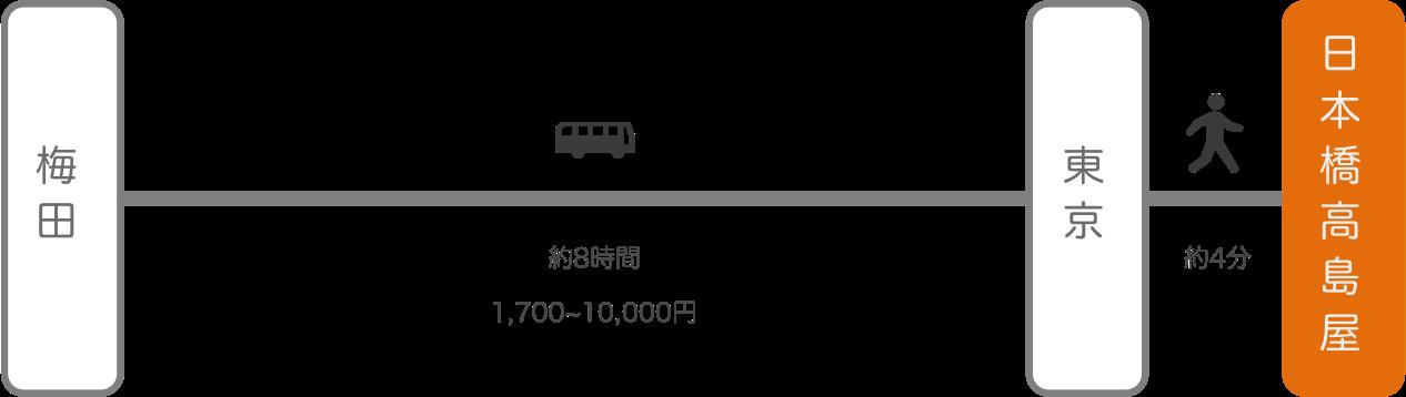 日本橋高島屋_大阪_高速バス