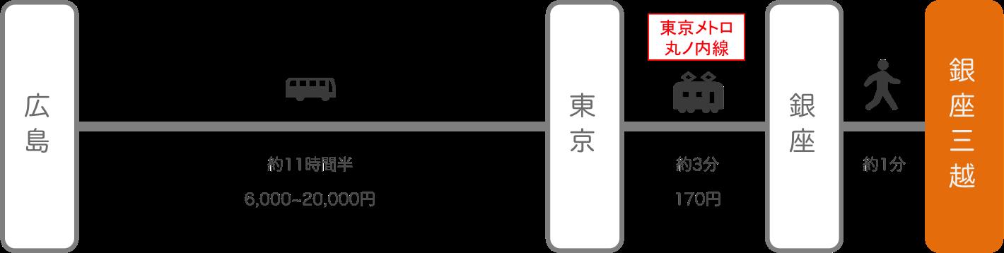 銀座三越_広島_高速バス