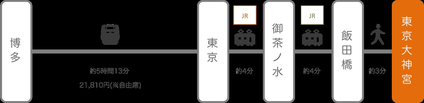 東京大神宮_博多(福岡)_新幹線