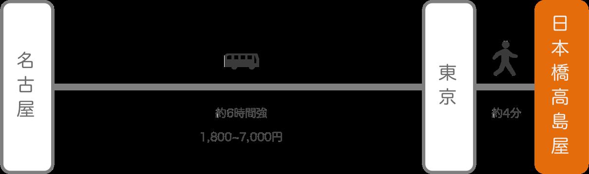日本橋高島屋_名古屋(愛知)_高速バス