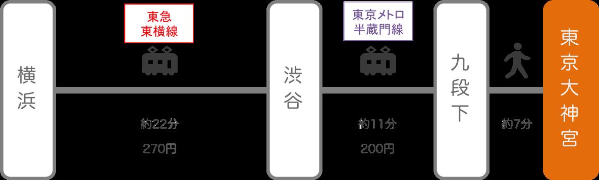 東京大神宮_横浜(神奈川)_電車