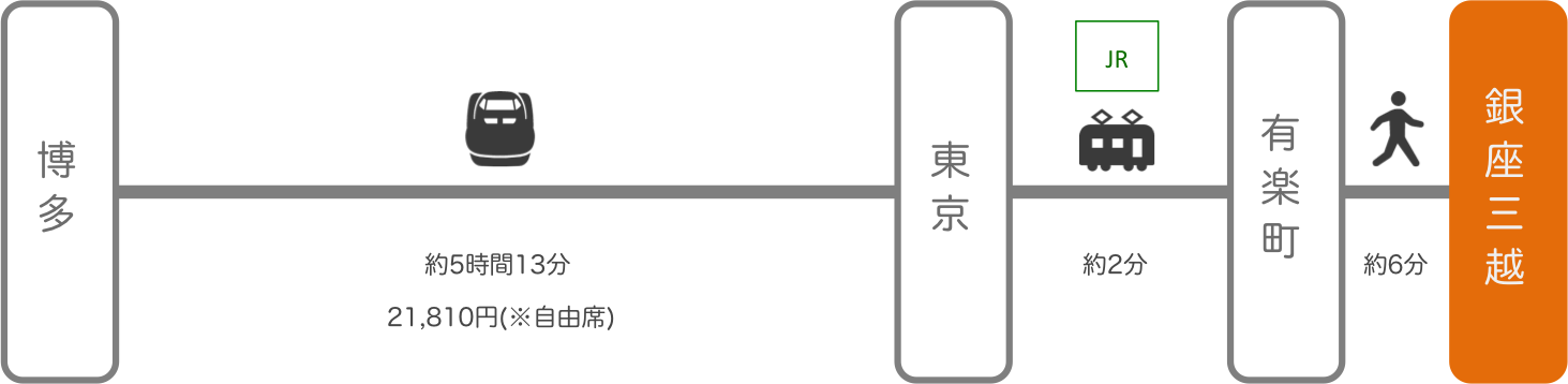 銀座三越_博多(福岡)_新幹線