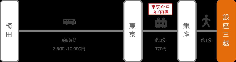 銀座三越_大阪_高速バス
