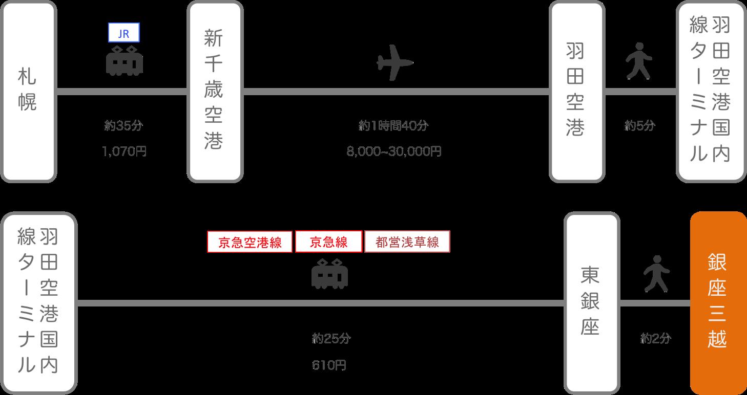銀座三越_札幌(北海道)_飛行機