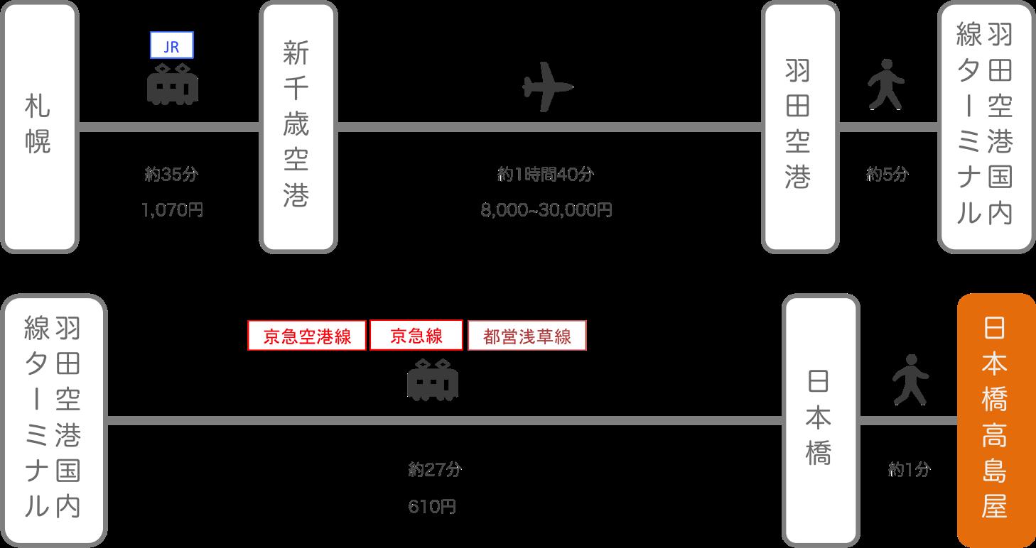 日本橋高島屋_札幌(北海道)_飛行機