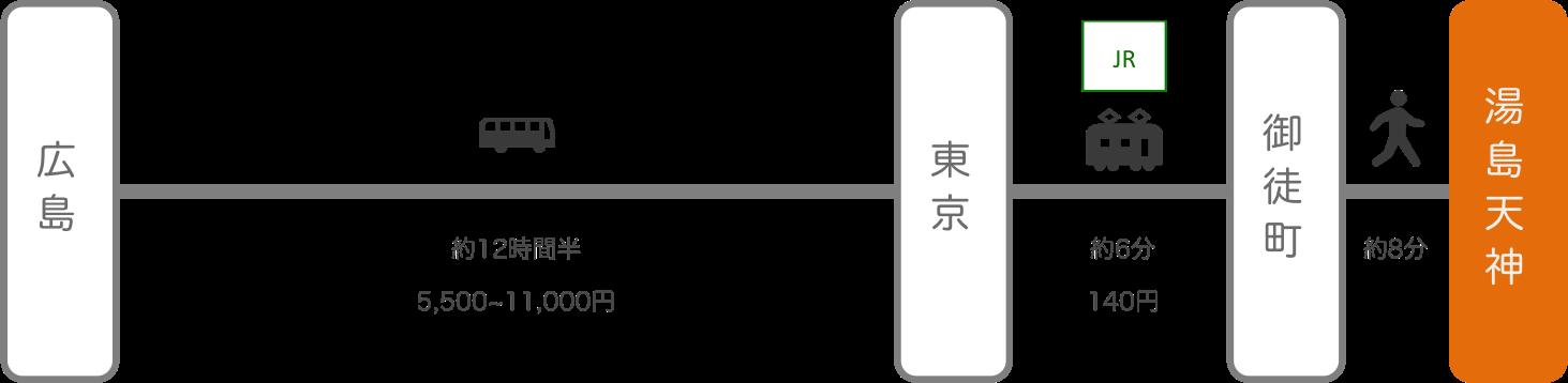 湯島天神_広島_高速バス