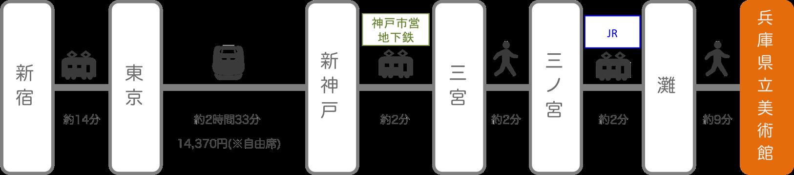 兵庫県立美術館_新宿(東京)_新幹線