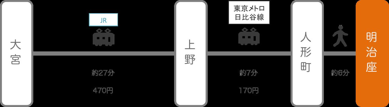 明治座_大宮(埼玉)_電車