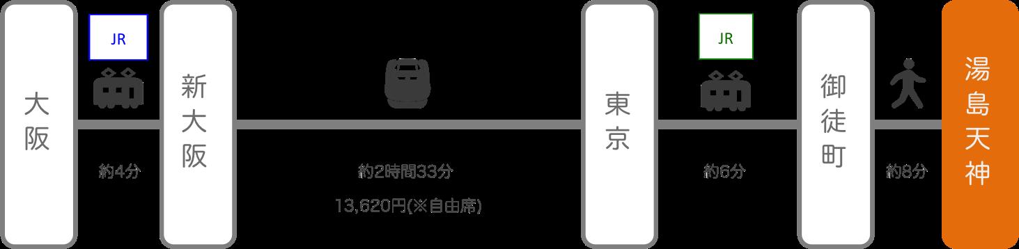 湯島天神_大阪_新幹線