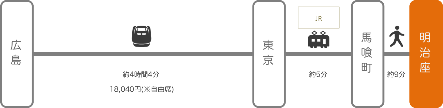 明治座_広島_新幹線