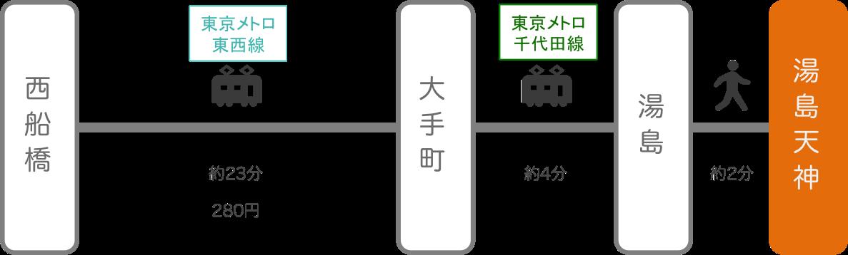 湯島天神_西船橋(千葉)_電車