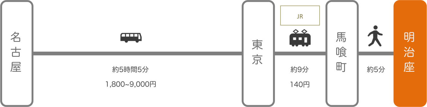 明治座_名古屋(愛知)_高速バス