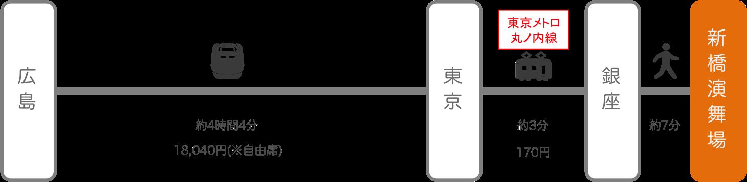新橋演舞場_広島_新幹線