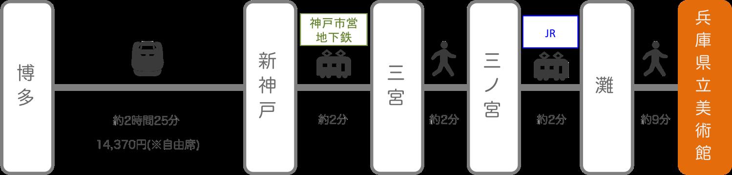 兵庫県立美術館_博多(福岡)_新幹線
