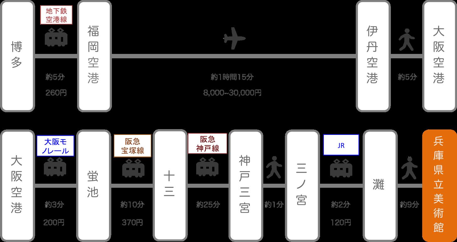 兵庫県立美術館_博多(福岡)_飛行機