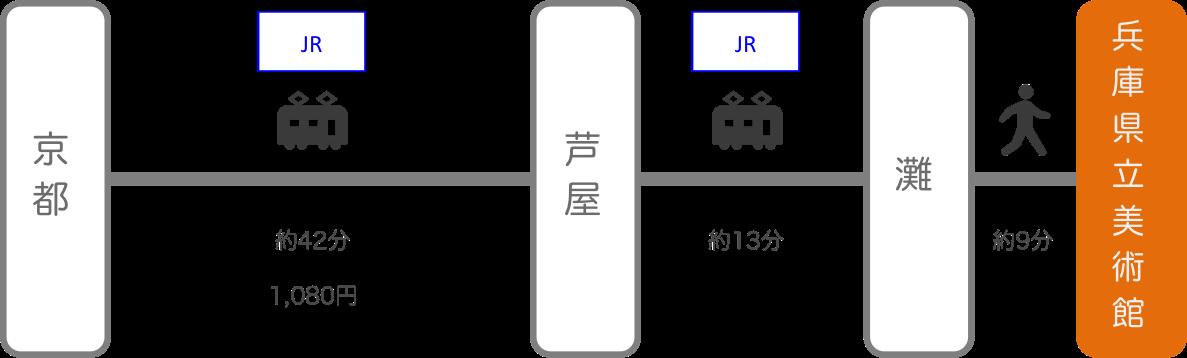 兵庫県立美術館_京都_電車