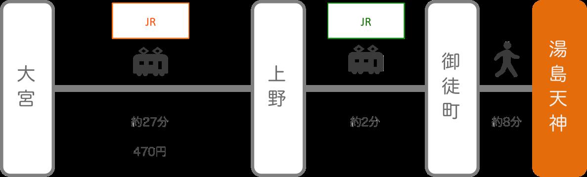 湯島天神_大宮(埼玉)_電車
