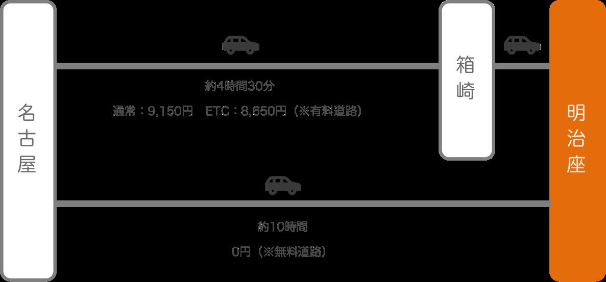 明治座_名古屋(愛知)_車