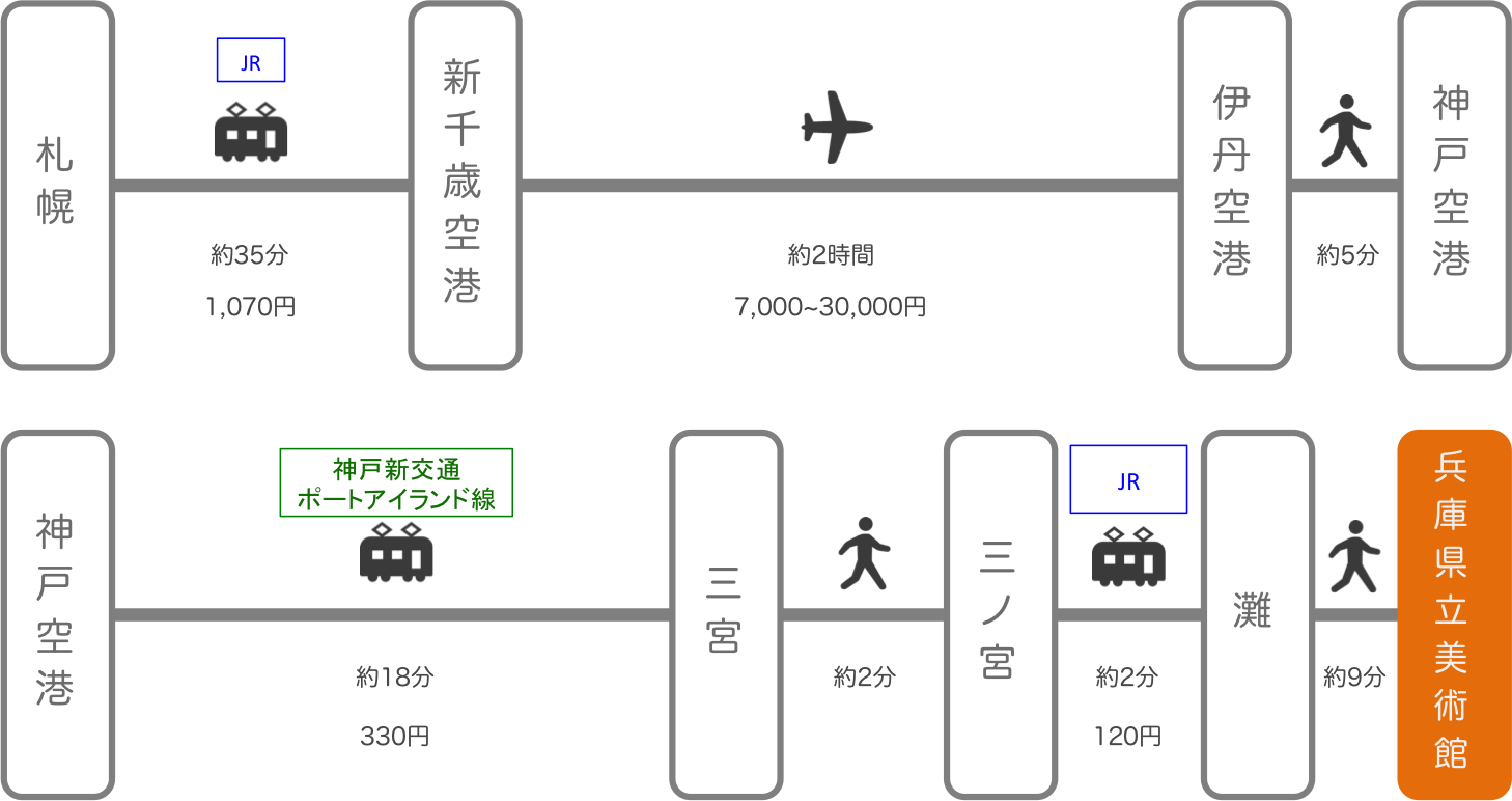 兵庫県立美術館_札幌(北海道)_飛行機