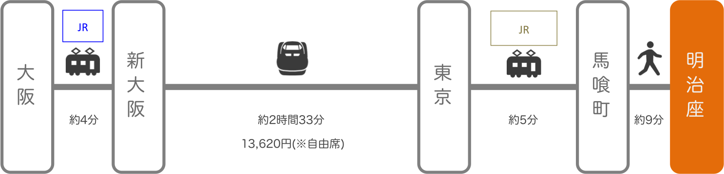 明治座_大阪_新幹線