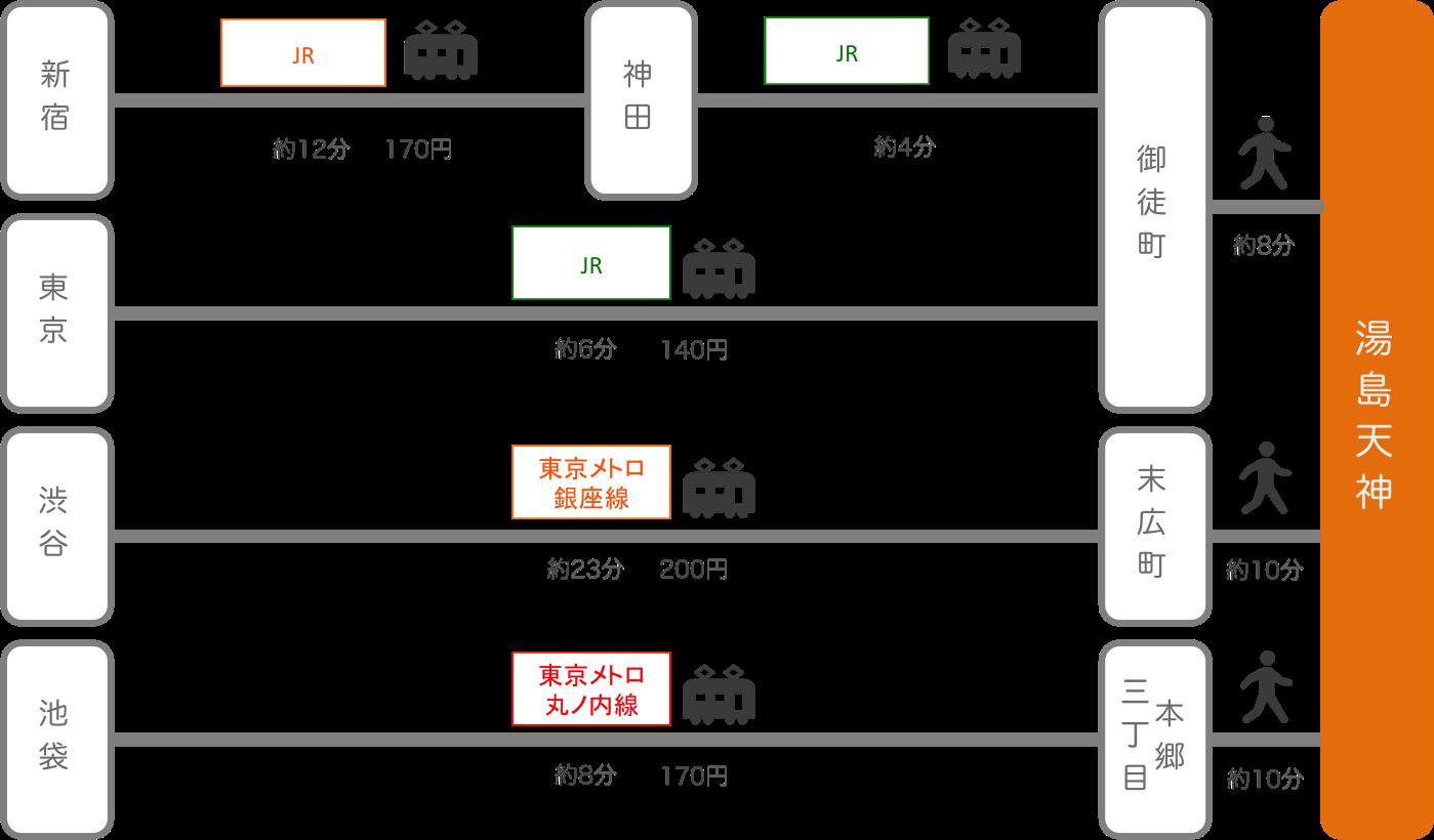 湯島天神_東京都_電車