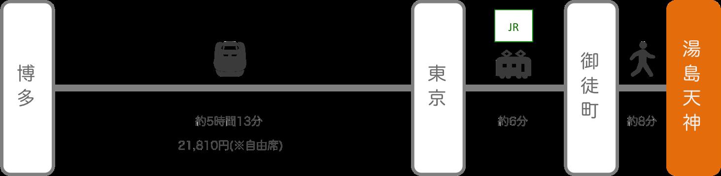 湯島天神_博多(福岡)_新幹線